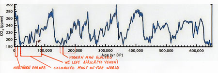 chart of Carbon Dioxide over the last 650,000 years