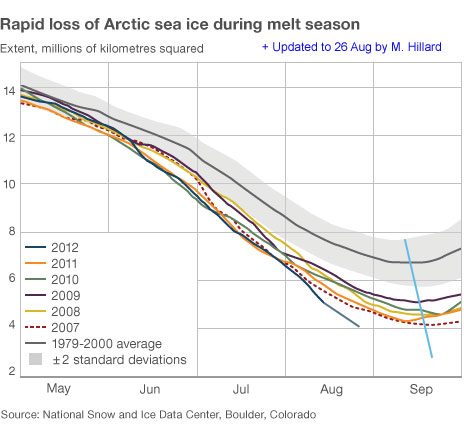 Arctic sea ice chart updated by Mike to include the 26th August data