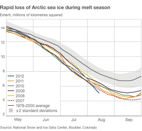 chart of rapid loss of Arctic sea ice during the melt season