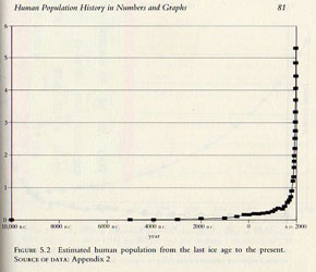 Earth population chart over 10,000 years