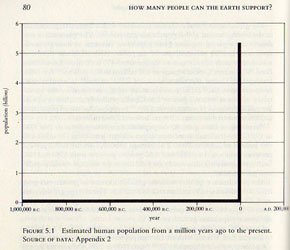 Earth population chart over 1m years