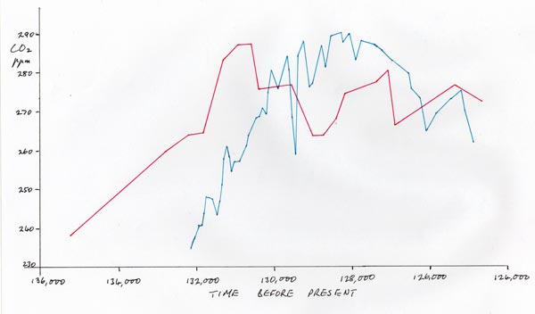 Chart of warm peak around 130000 years ago