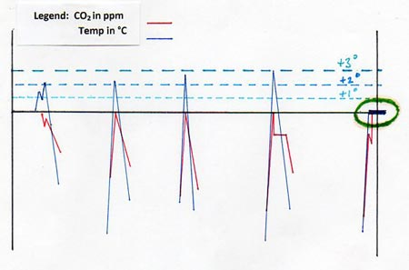 Image showing a simplified chart of concentration of carbon dioxide in our atmosphere