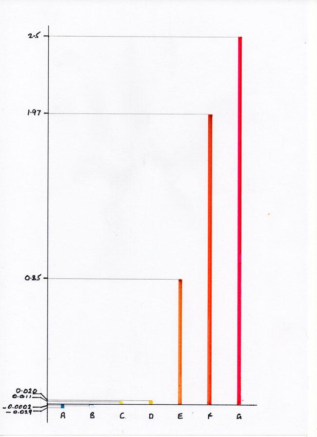 Carbon dioxide bar chart