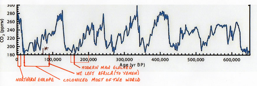 Carbon Dioxide plot over the last 650,000 years