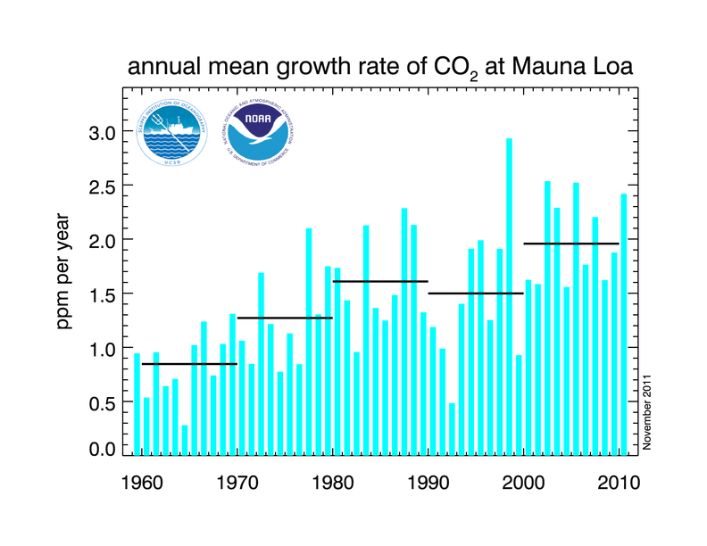 chart of growth rate of carbon dioxide at Mauna Loa